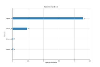 lightGBM on irisデータ: 機械学習と自然言語処理と